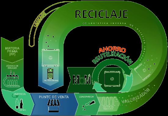 reciclaje, ecología, sostenibilidad, ahorro, reutilización